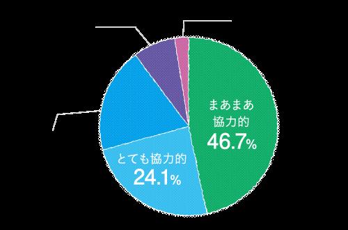 家事育児 分担グラフ