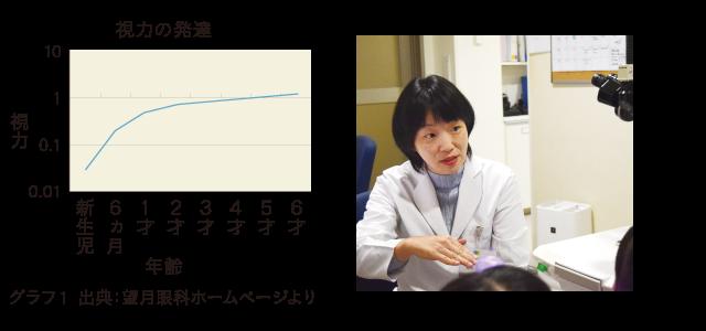 視力の発達グラフ