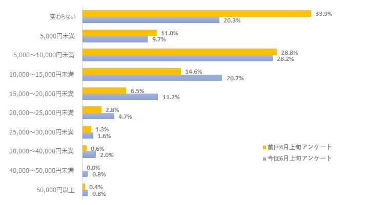 外出自粛で増えた食費の額_グラフ