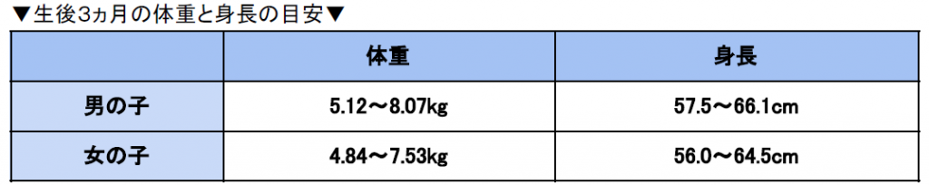 体重 増え 生後 方 ヶ月 3