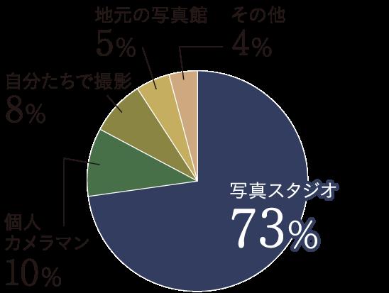 Q7グラフ